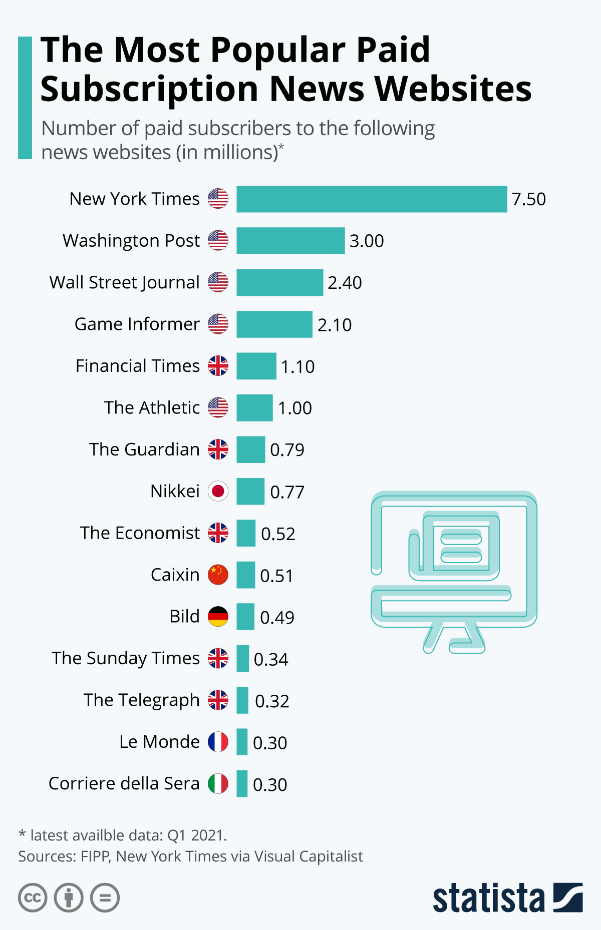 Which news website has the most paid subscribers?