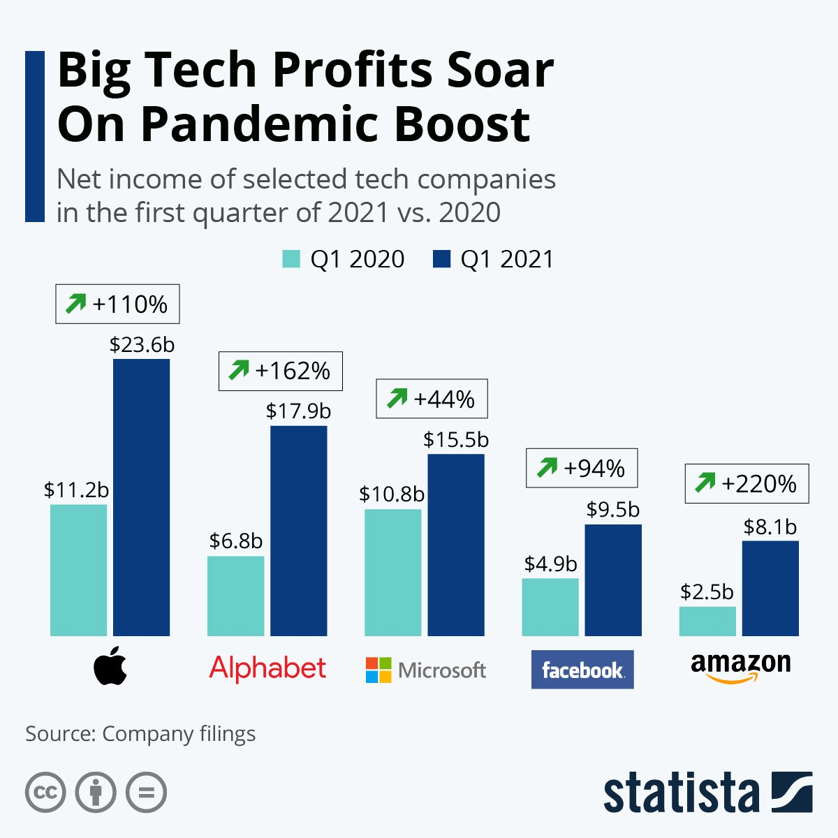 Tech profits soared after the pandemic boost