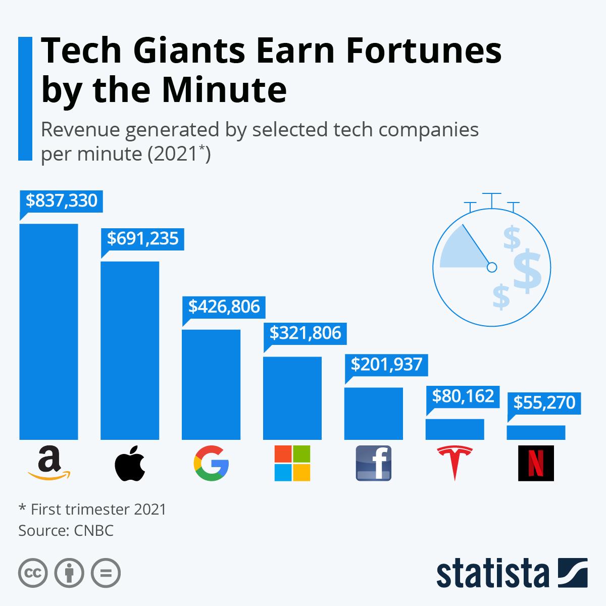 How much Tech Companies earn a minute?