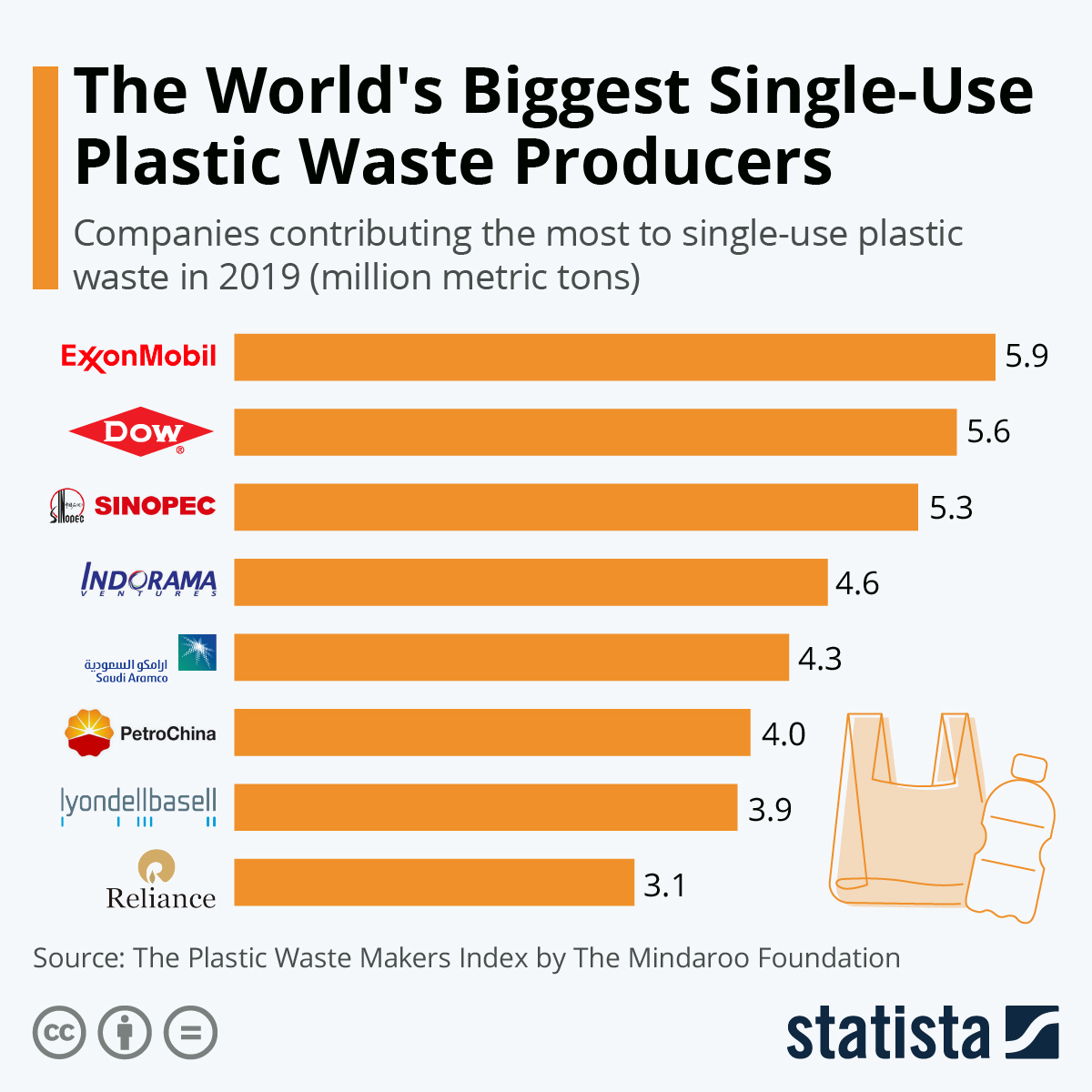 Which company produces the most single-use plastic waste?