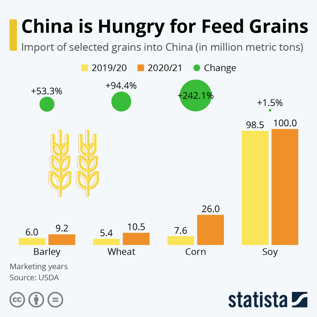 China always wants more grain, prices soar
