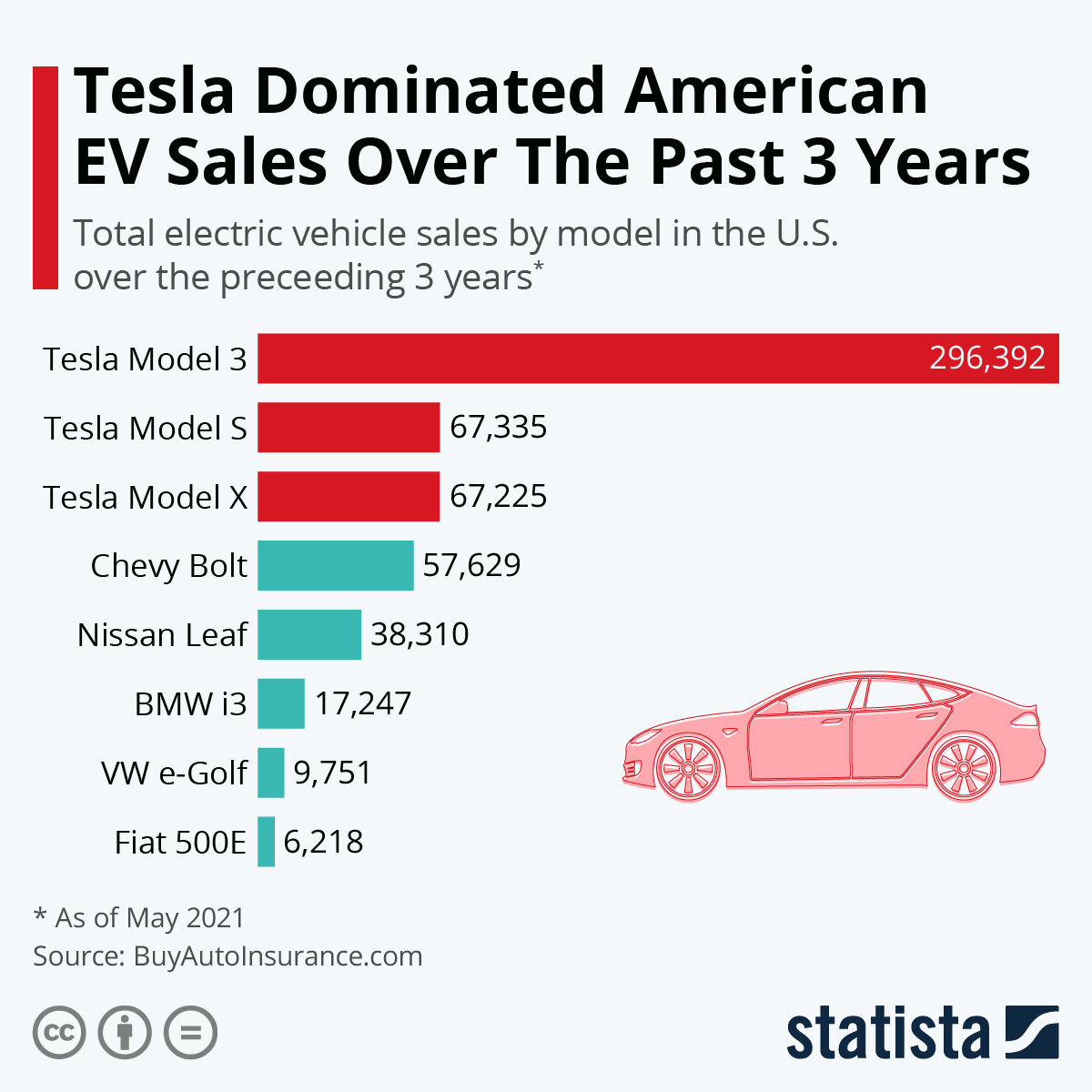 Tesla has dominated US EV sales over the last 3 years