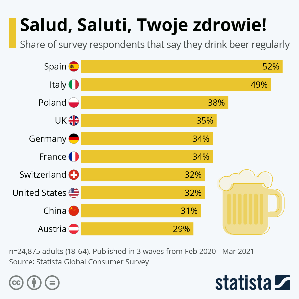 Which country drinks the more beer regularly?