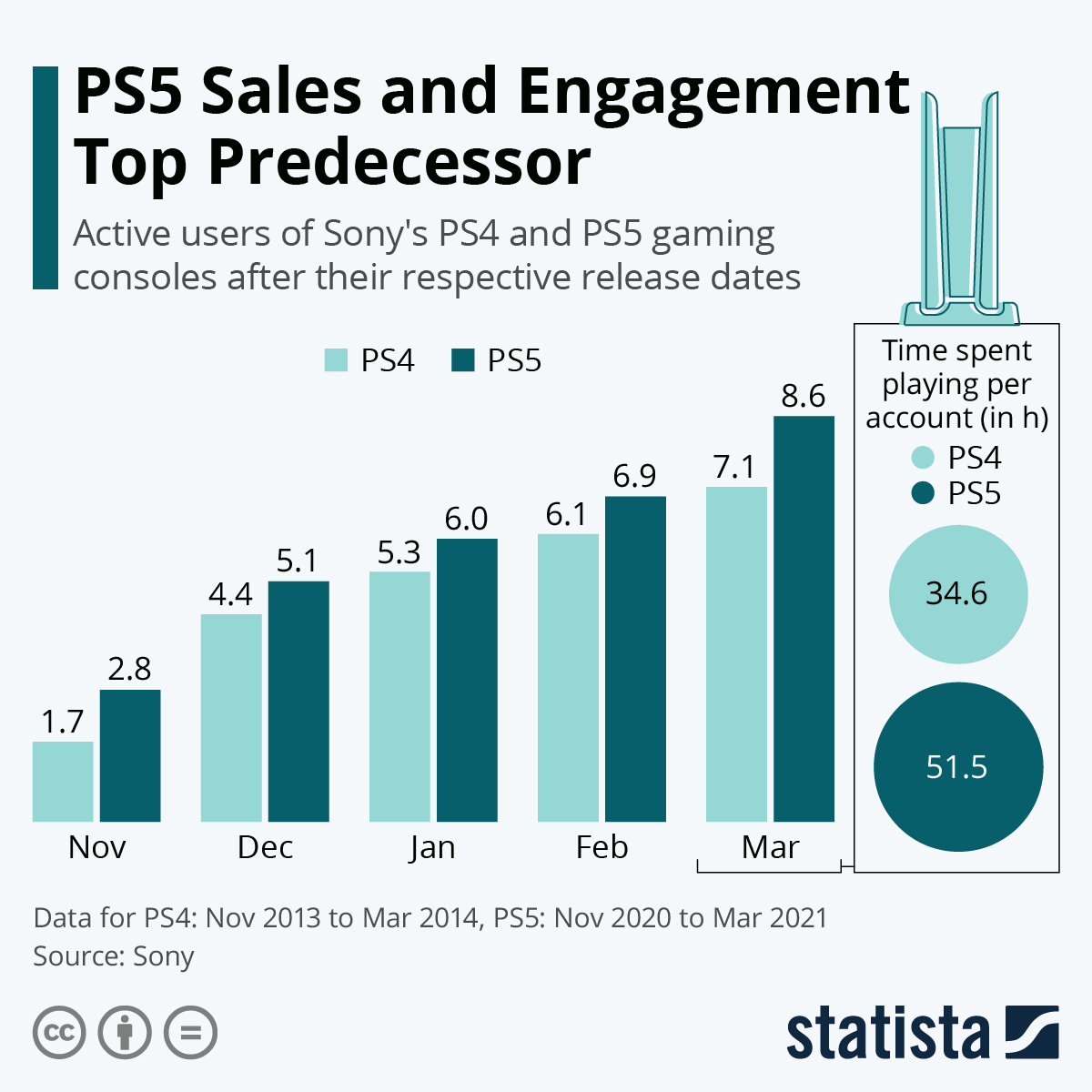 Sony's PS5 is beating its predecessor