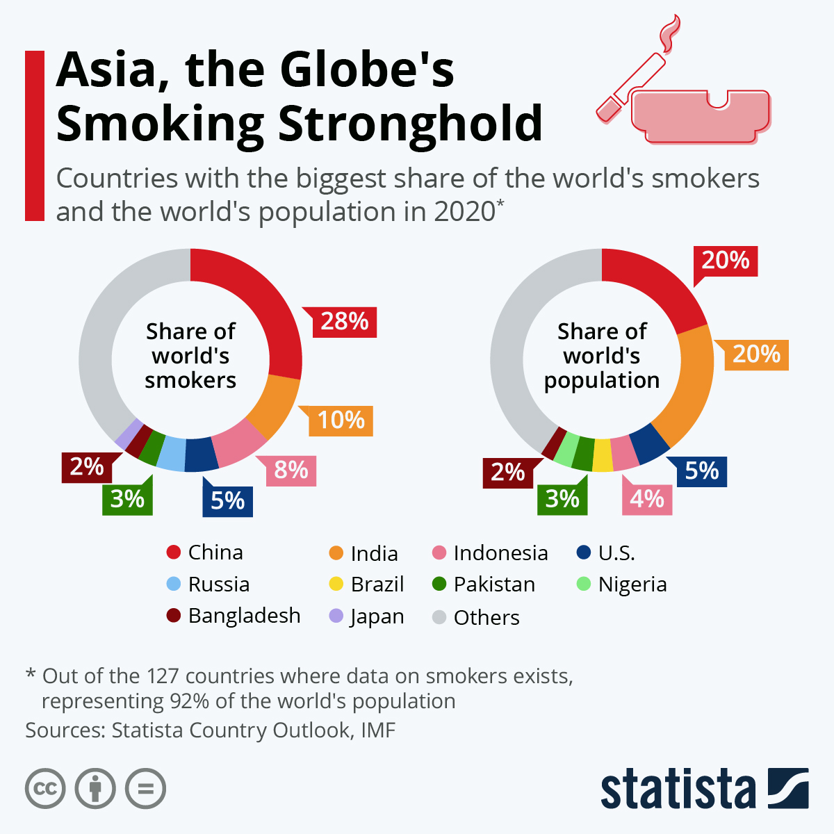 Asia is the continent that smokes the most