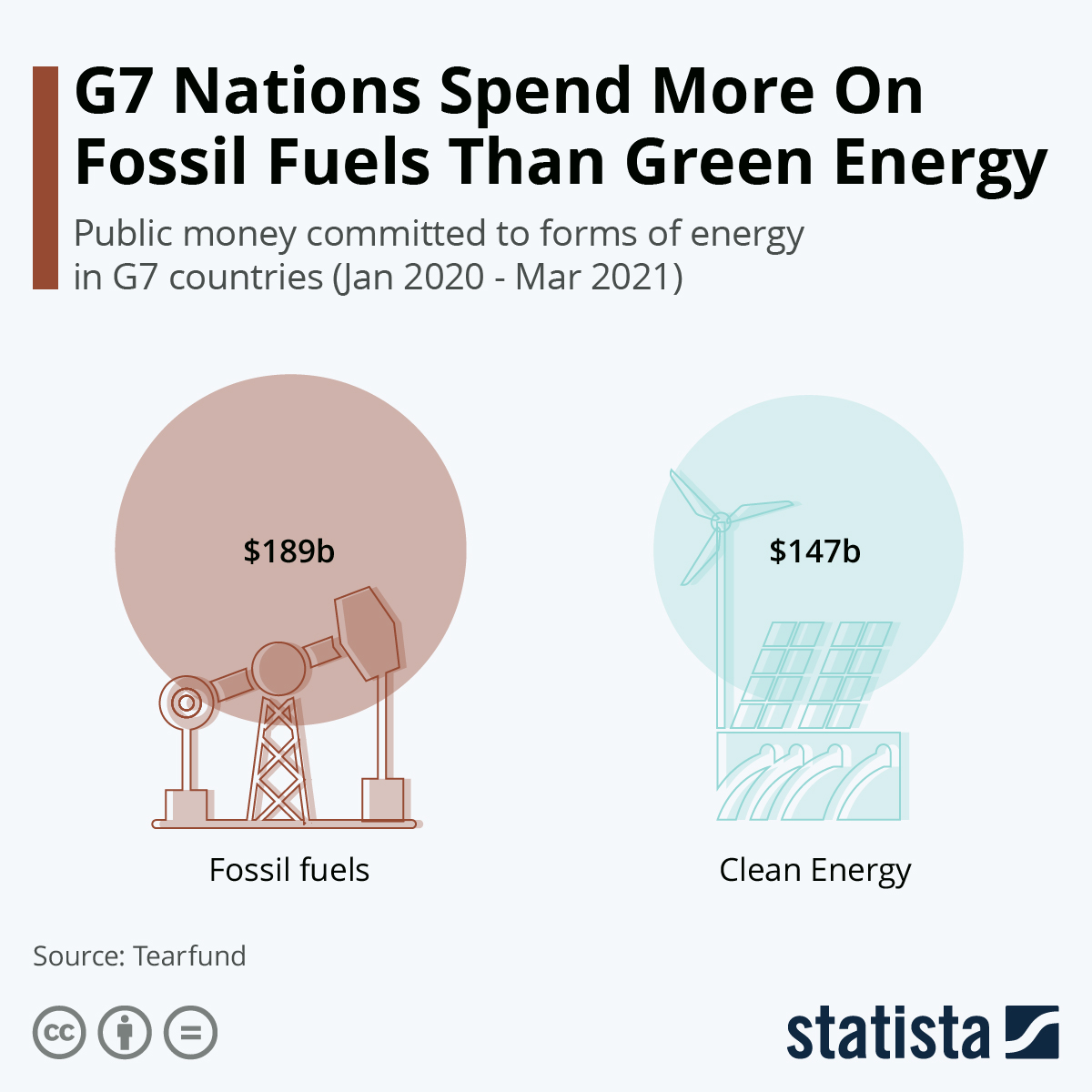 So far, G7 spend more on fossil fuels than green energy