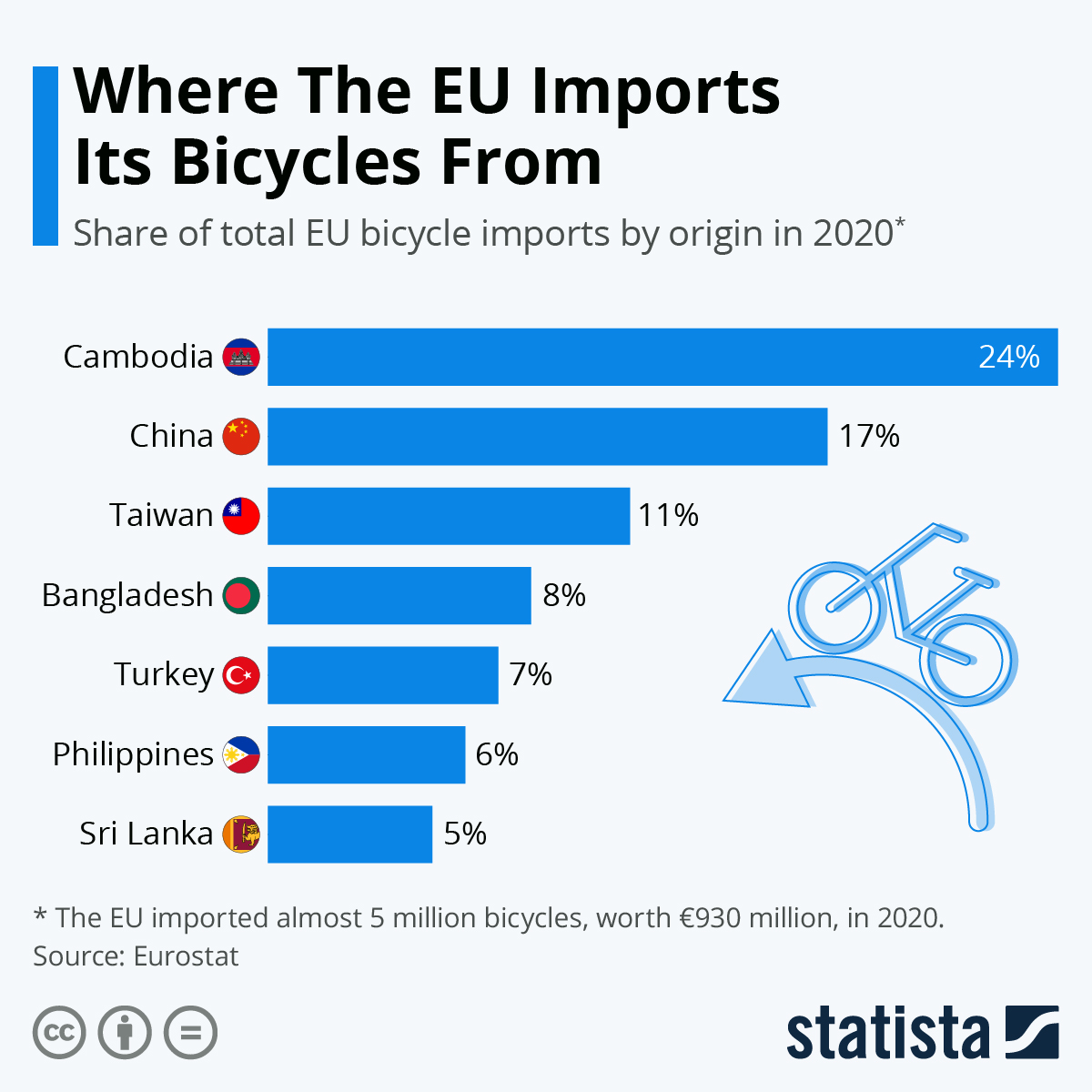 Bike usage is increasingly encouraged, but where does the EU gets its bikes from?