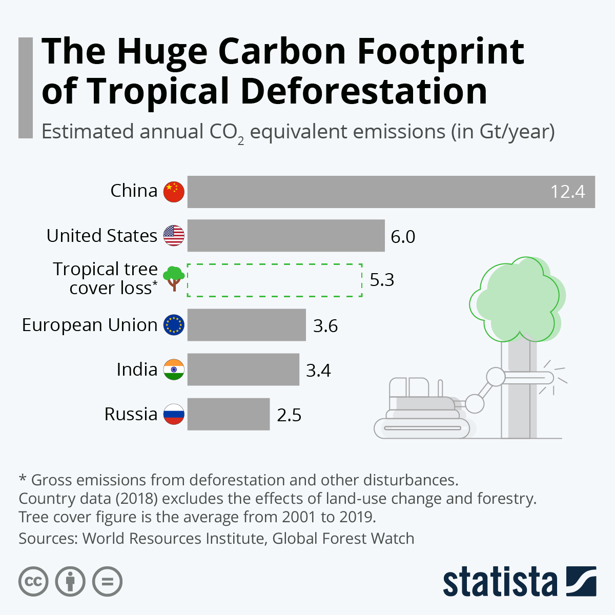 Tropical deforestation has a massive carbon footprint