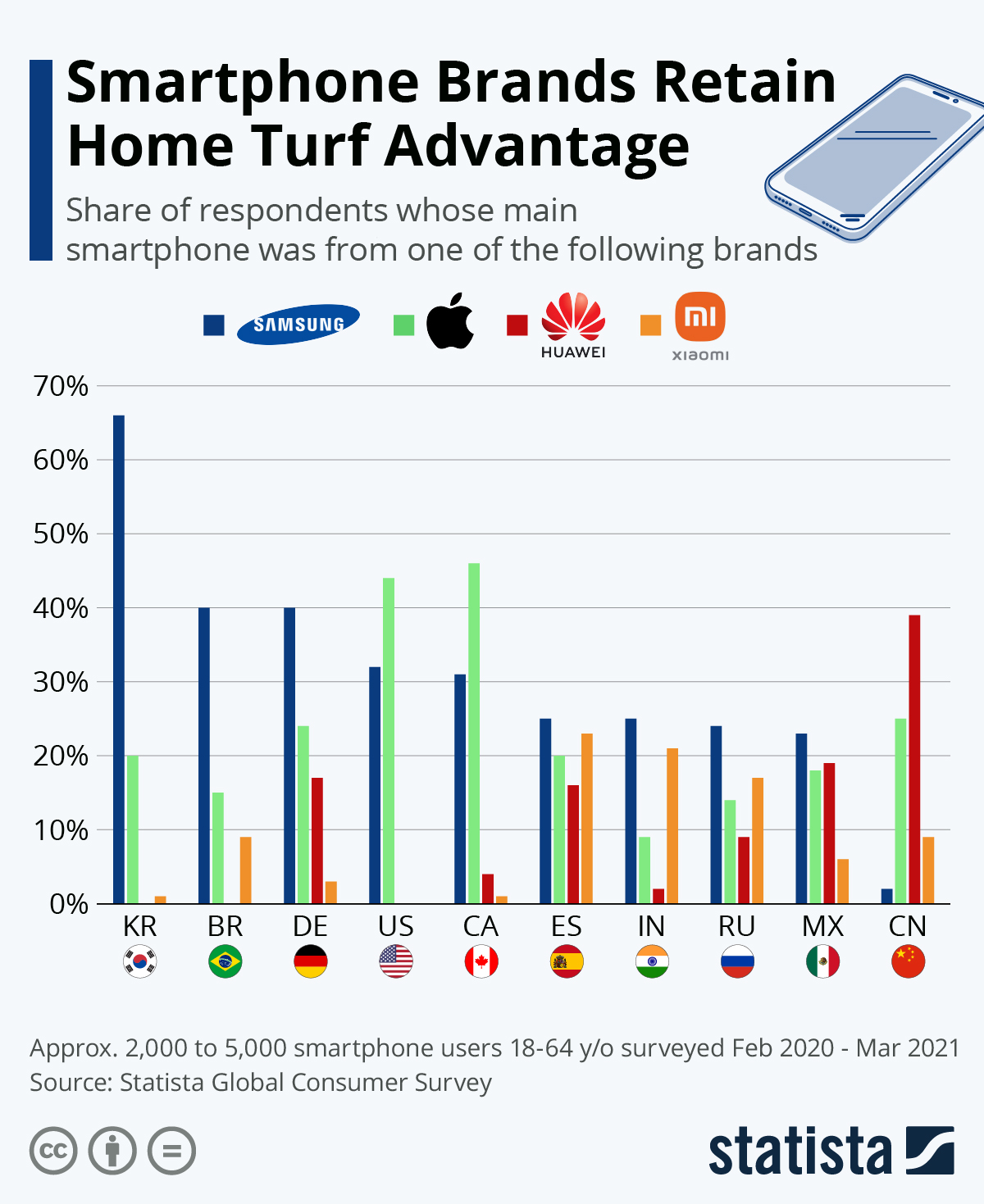 Which smartphone brand do you use?