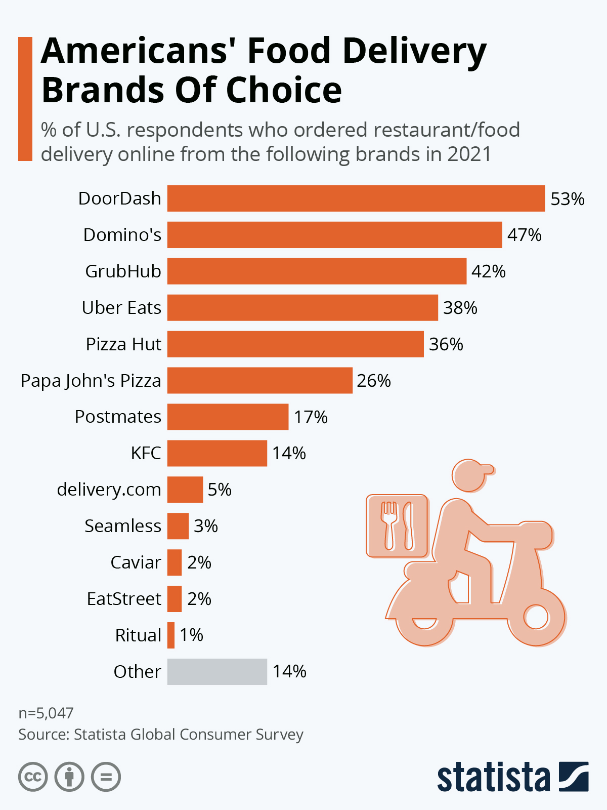Food delivery brands: which is American's brand of choice?