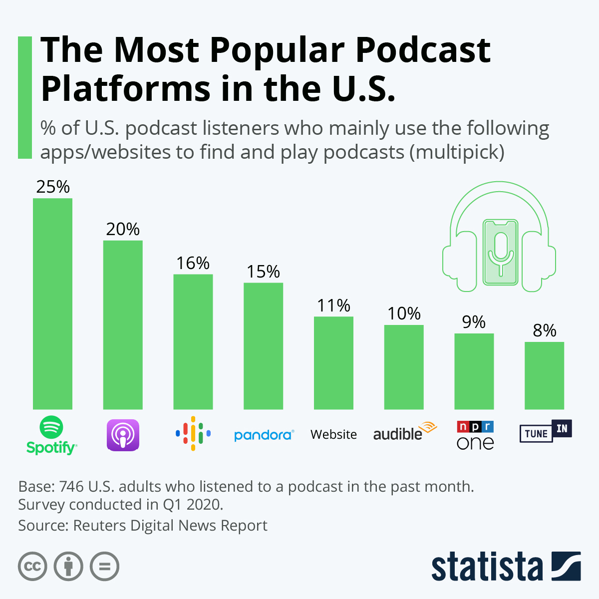 Which podcast platform is the most popular in the US?