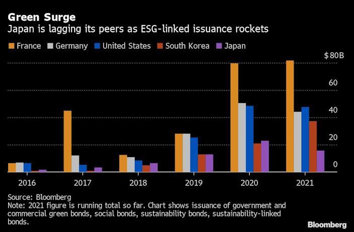 Bank of Japan is entering the ESG effort with green bonds