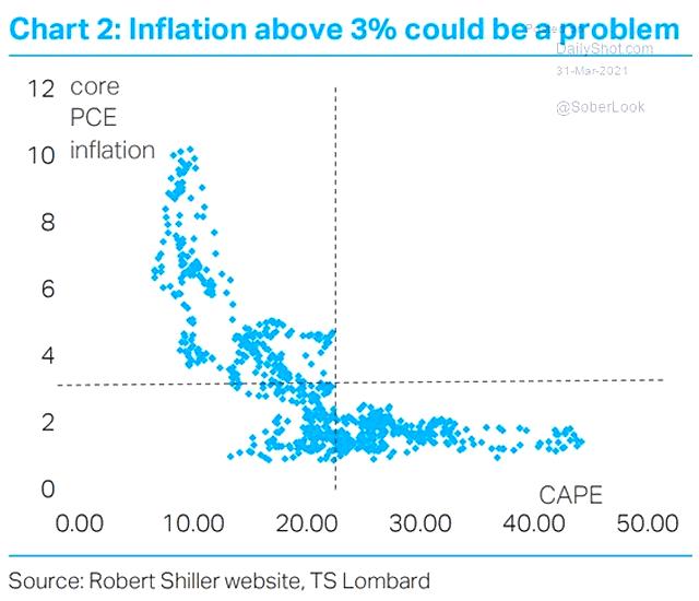 US inflation vs. CAPE valuation ratio