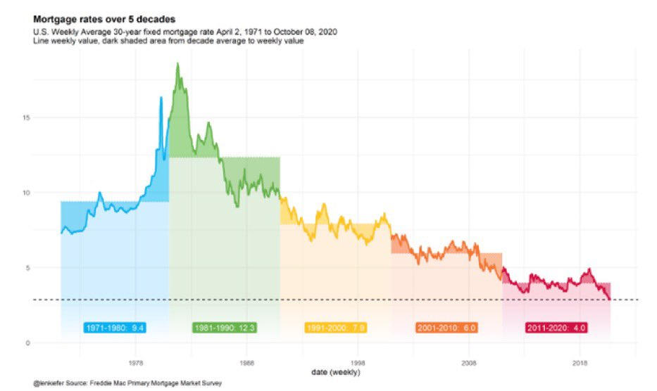 No wonder a real estate magnate is the US President - look at this history of US 30-year mortgages!!