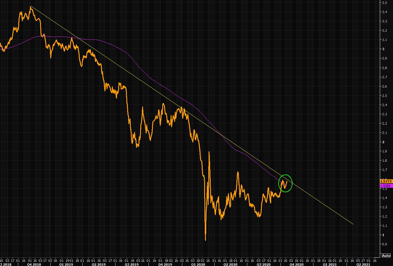 US Treasury 30 yield