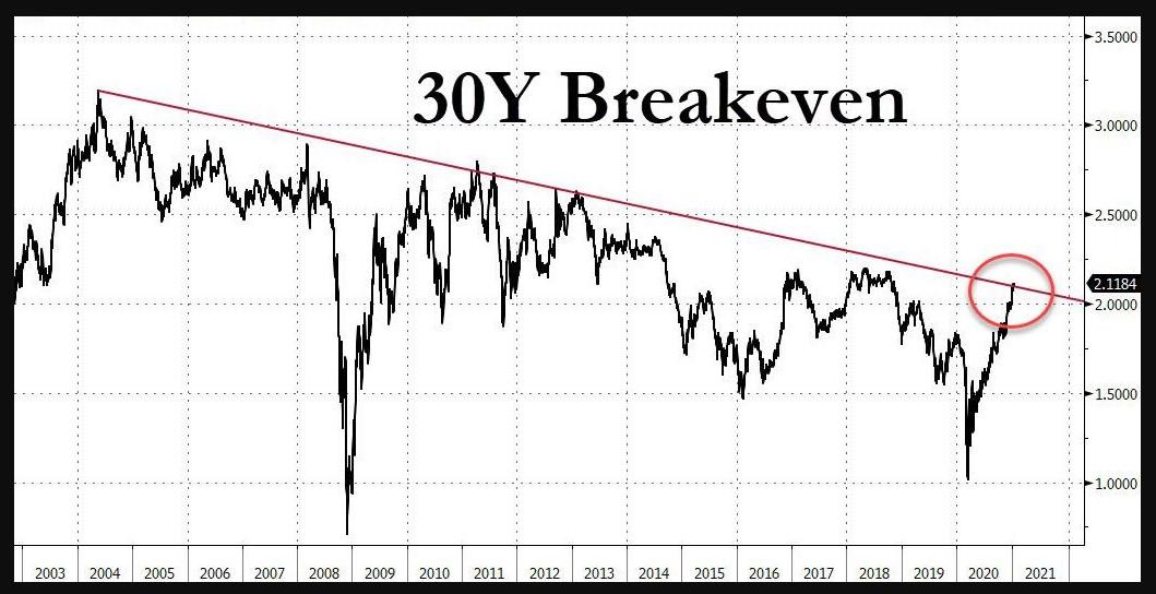 US 30Y Breakevens