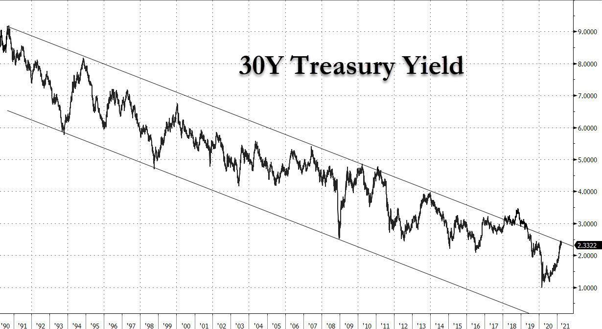 US 30Y Treasury chart