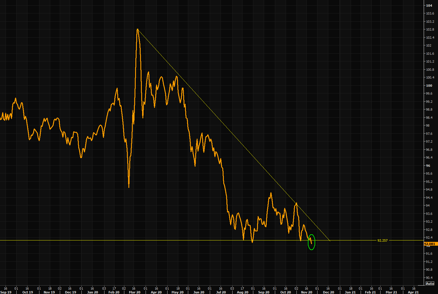 dollar index dxy