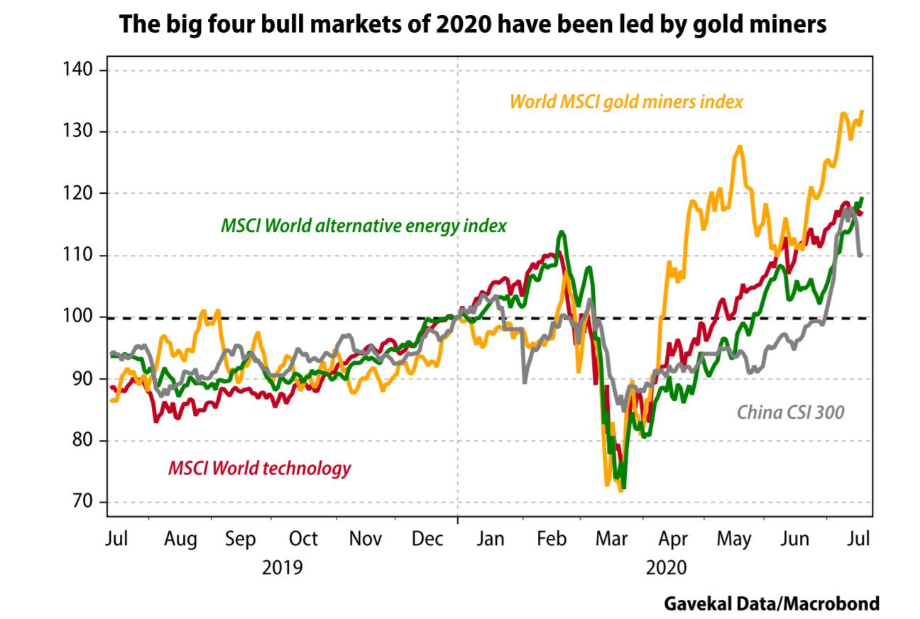 4 bull equity markets