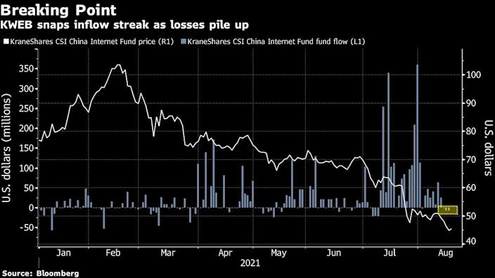 China dip buyers are finally reaching a breaking point