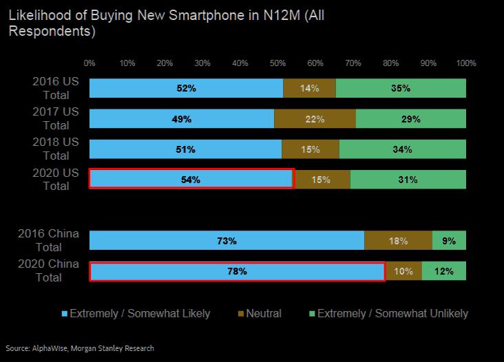 smartphone buy 5G