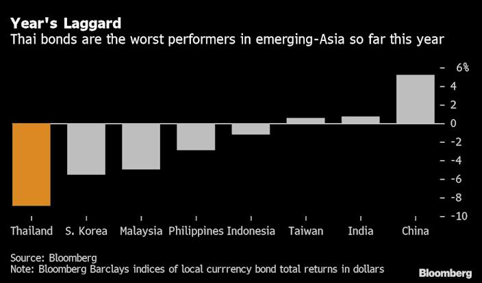 Emerging countries in Asia cannot be proud of their bonds
