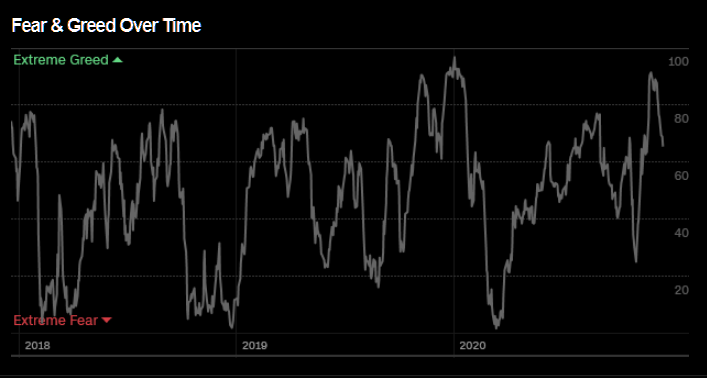 greed and fear index is not high enough