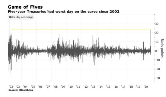 Yield spike yesterday was craziest in nearly 2 decades