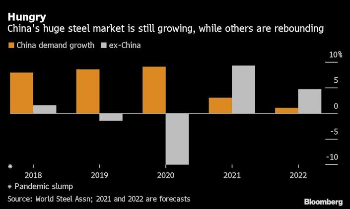Global steel prices boom as demand exceeds supply