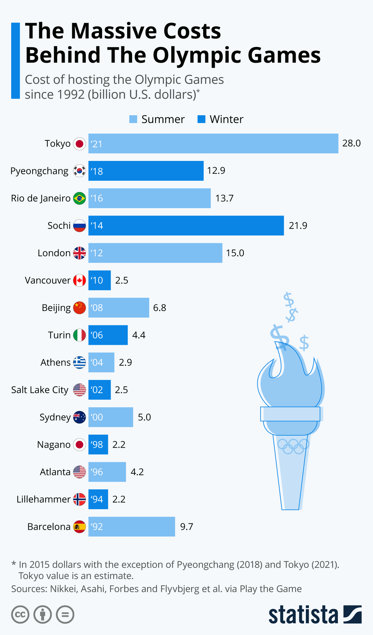 The outstanding cost of the Olympic Games