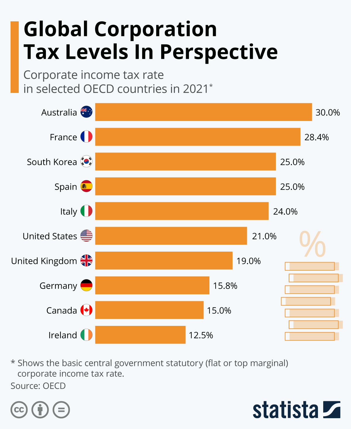 Global corporation tax in perspective
