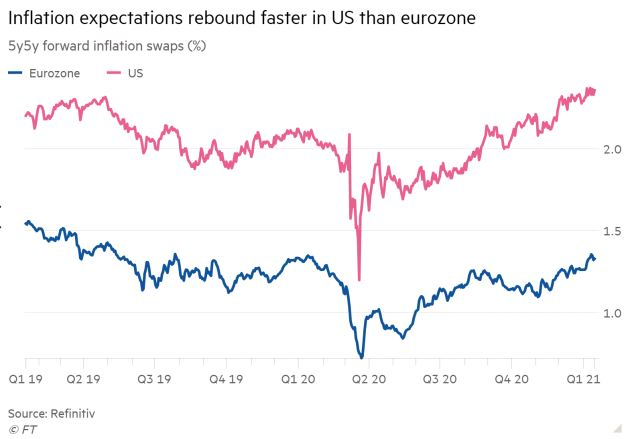If you took inflation expectations in isolation EURUSD probably topped