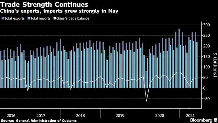 China's trade boom does not falter and remains strong in May