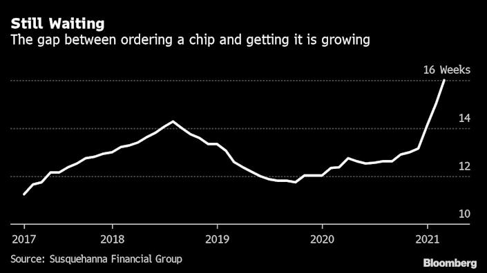 Global chip shortage accelerates