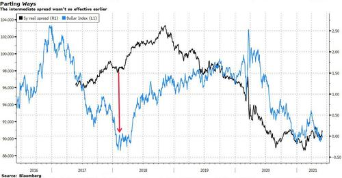 FX markets now in sync with medium term spreads to bypass Fed manipualtion short term