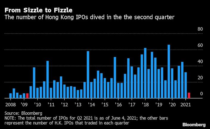 The number of IPOs in Hong Kong is faltering