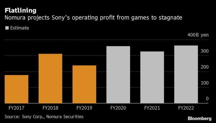 Sony's profits smashed estimates - forecasts grow
