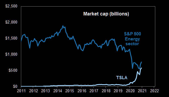 Tesla market cap S&P 500 index