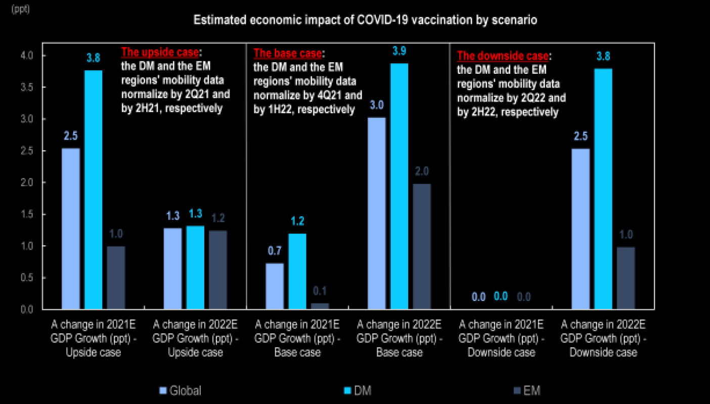 covid vaccine timing