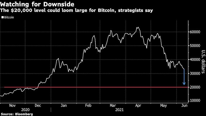 Is Bitcoin about to fall down to $20,000?