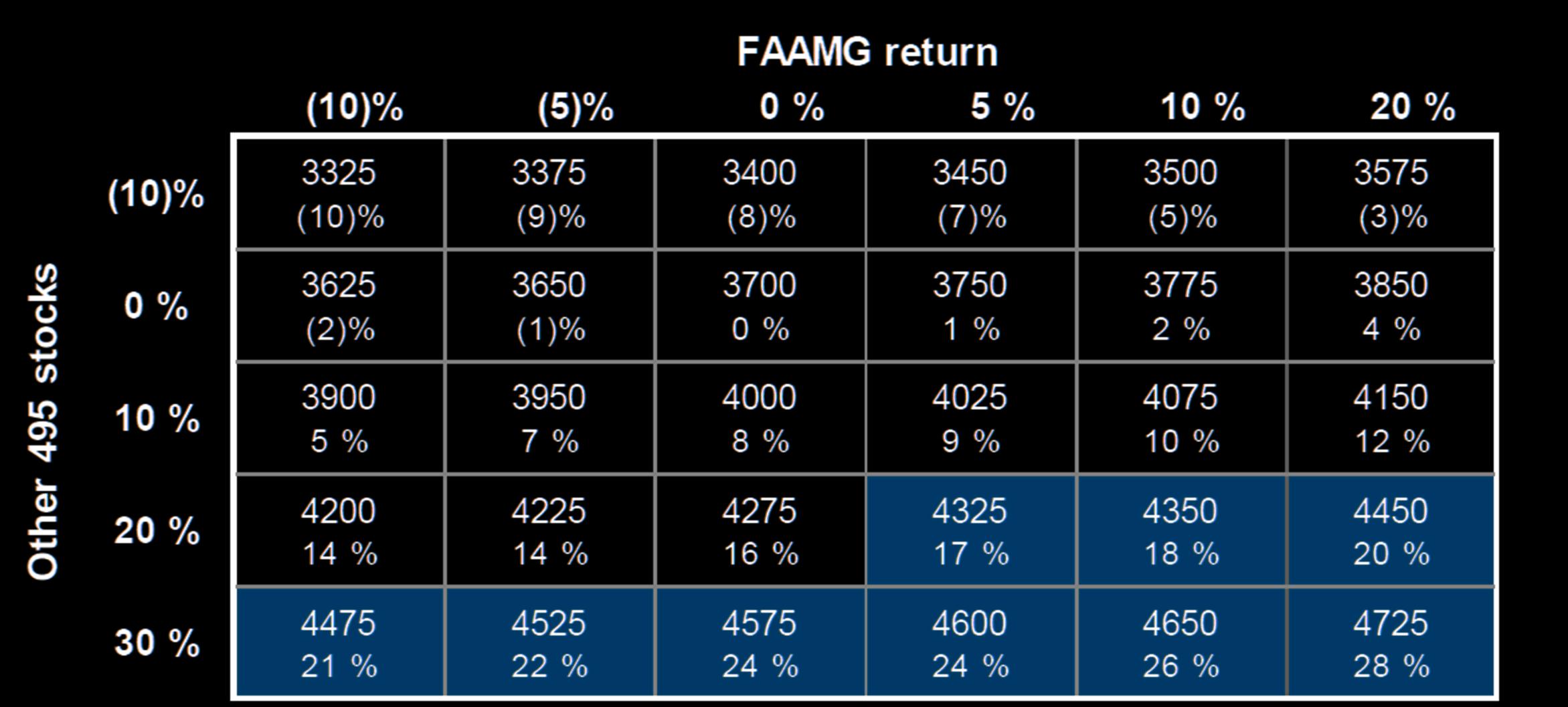 FAAMG, S&P500 Stocks