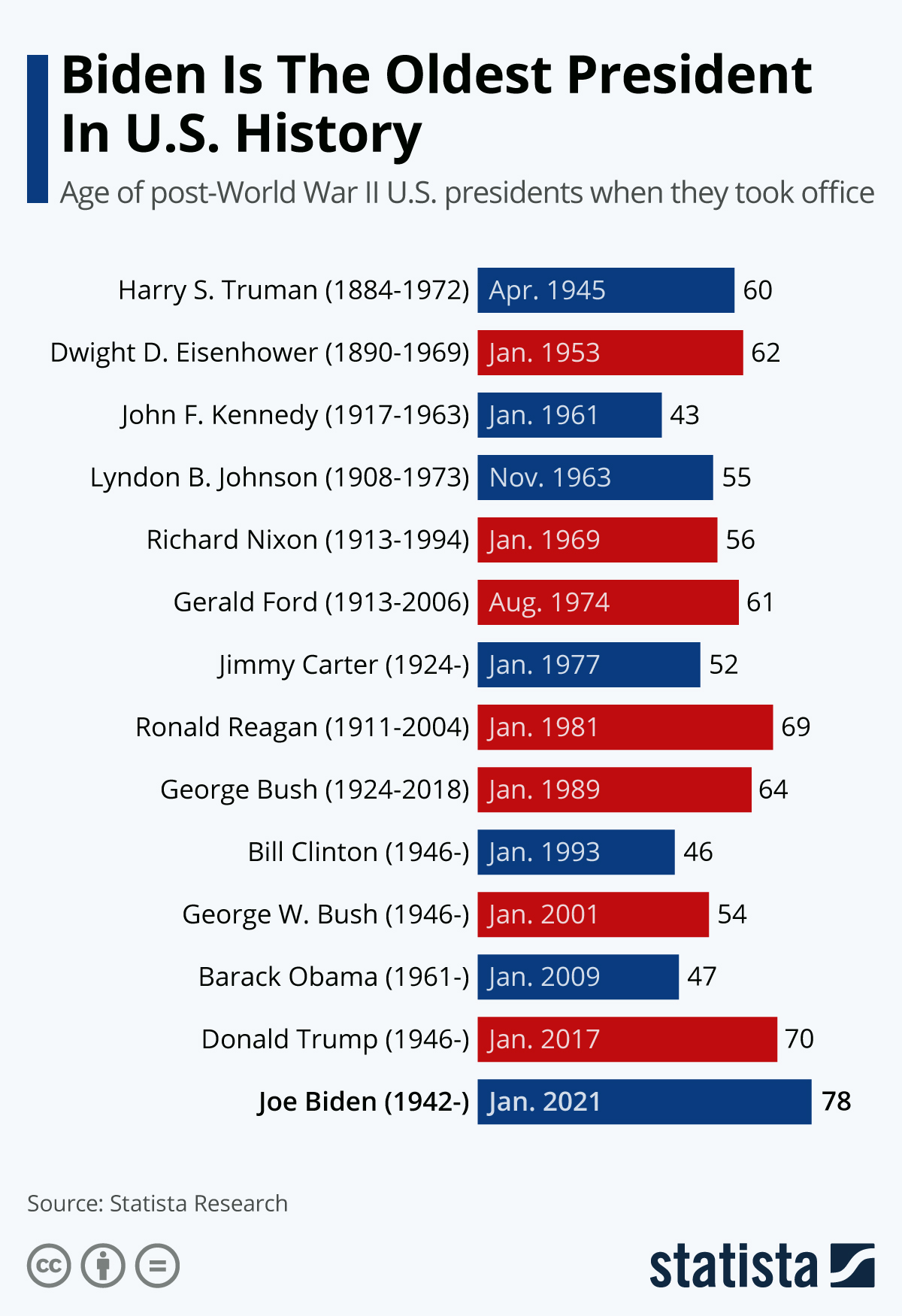 Biden is the oldest President in US history