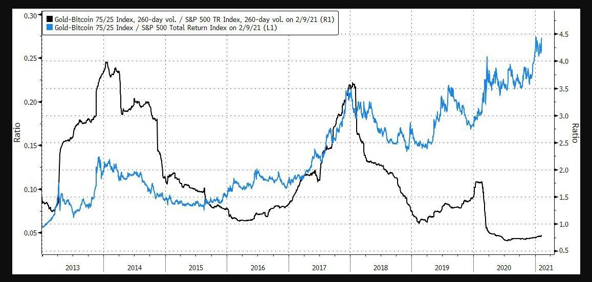 75% Gold / 25% Bitcoin portfolio relative performance vs. S&P 500 () and the 75% Gold / 25% Bitcoin relative volatility vs. S&P 500