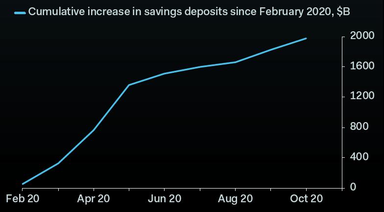 savings cumulative increase