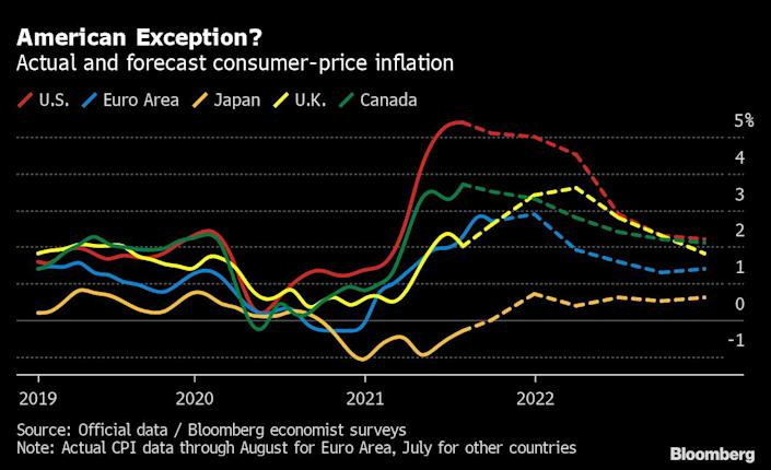Energy prices are on the rise, with an direct impact on global inflation