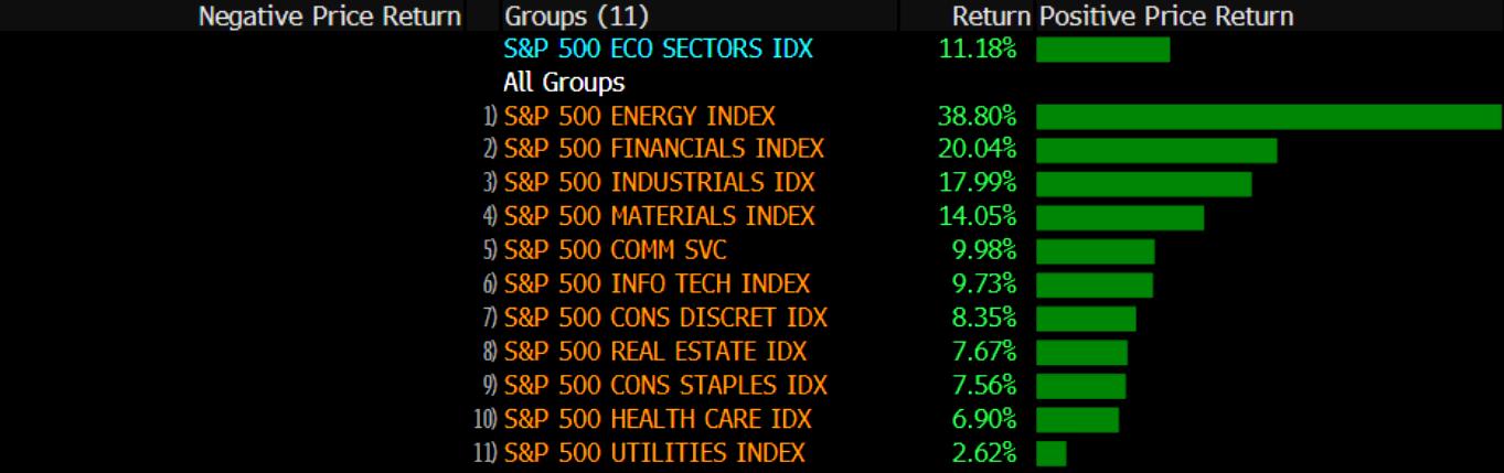Energy, S&P500, livewire