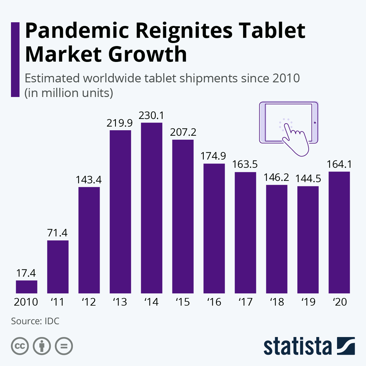 Tablets are not dead - thanks to the pandemic