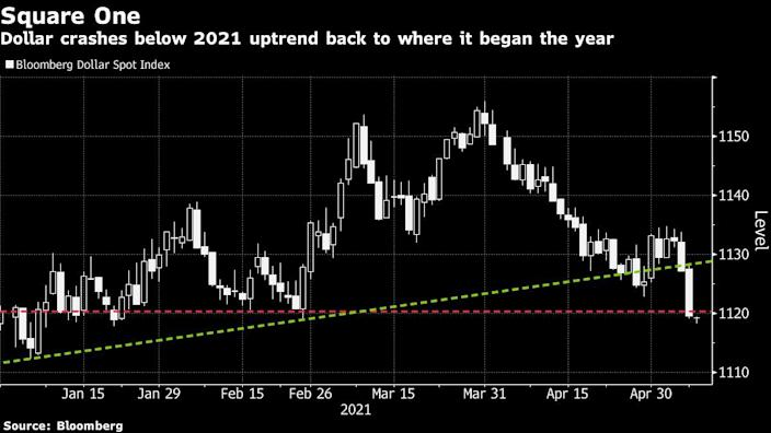 Dollar down again, back to square one