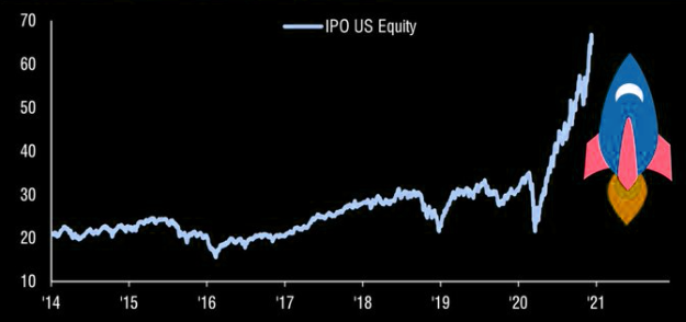 IPO ETF performance