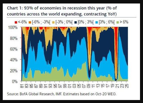 % of economies